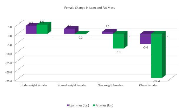 Female weight wilderness BMI
