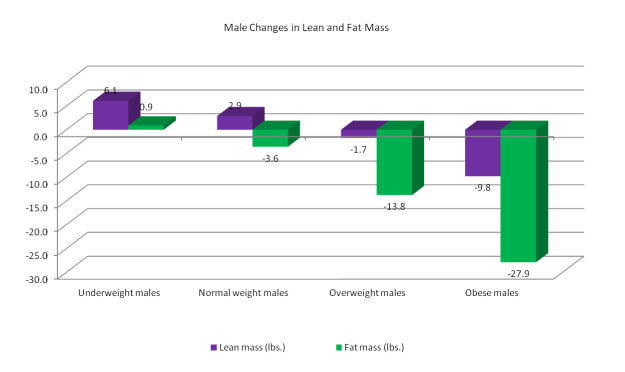 Male weight BMI chart