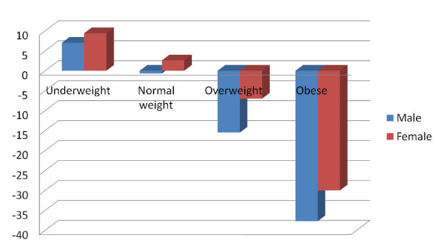 Wilderness healthy weight BMI
