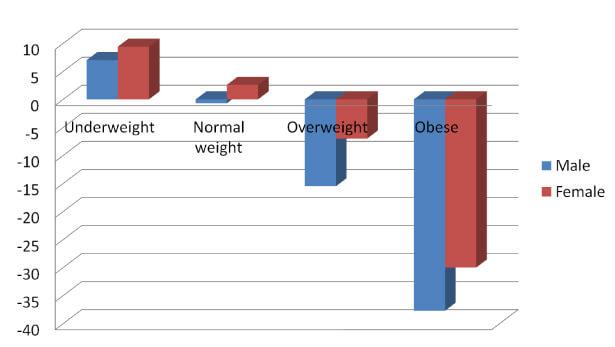 Wilderness healthy weight BMI