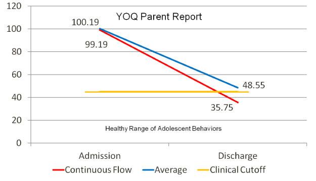 Wilderness YOQ Parent report