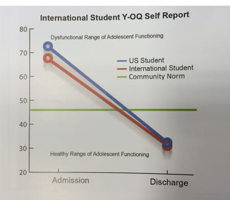 International-student-improvement