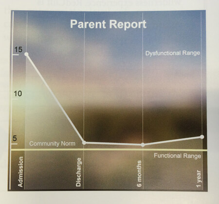 International-student-parent-report