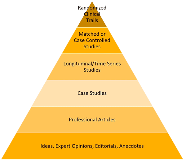 Effectiveness: Hierarchy of research of wilderness therapy
